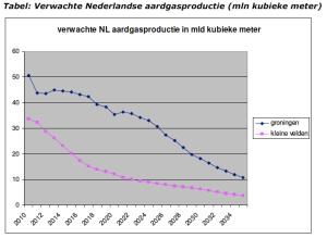 verwacht aardgasproductie