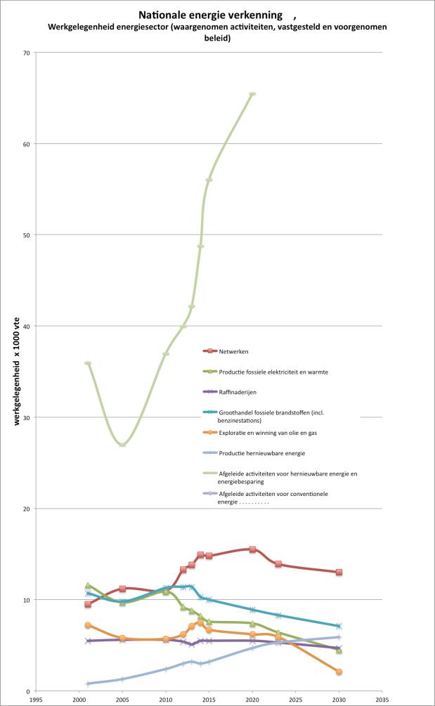 werkgelegenheid duurzame energie